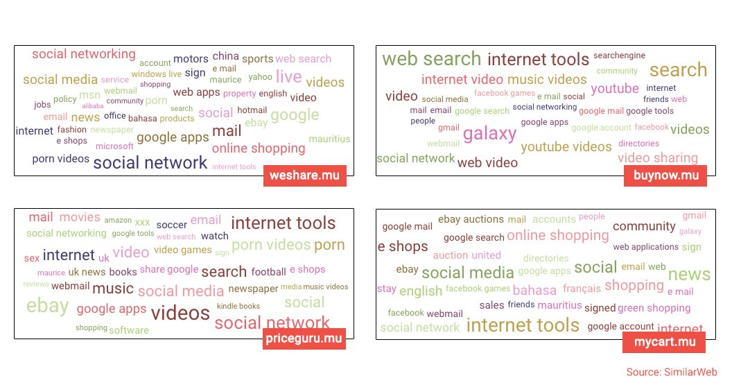 We analysed 4 Mauritian e-commerce websites  This is what we
