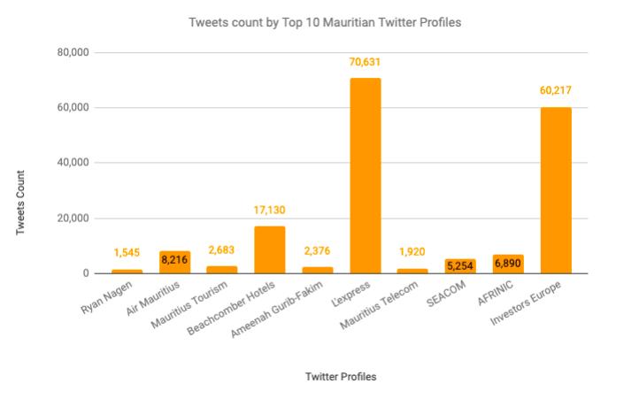 Digital Marketing Mauritius - Twitter Profiles - Social Media